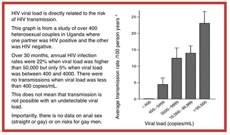 Hiv cases from oral sex the body png 749x442
