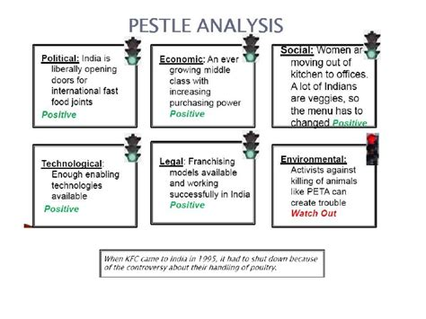 Kfc pest analysis essay example for free jpg 728x546